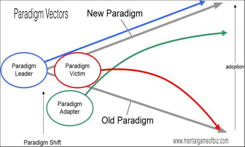 Paradigm-Vectors
