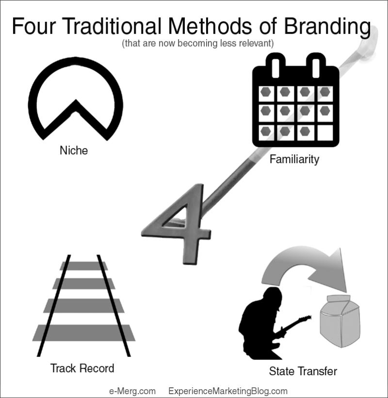 4-Types-BrandingSm