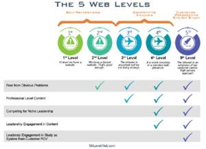 5-Levels-Chart-Sm
