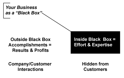 Black-Box-C